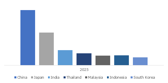 Asia Pacific Power Sports Industry Size, By Country, 2025, (USD Million)