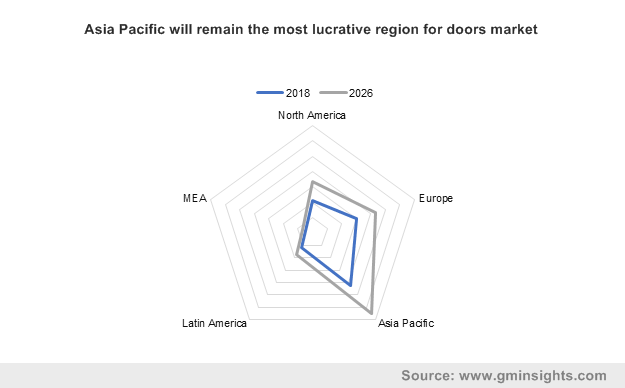 Asia Pacific will remain the most lucrative region for doors market