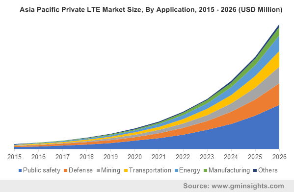 Asia Pacific Private LTE Market By Application