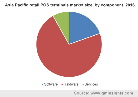 Asia Pacific retail POS terminals market size, by component, 2016