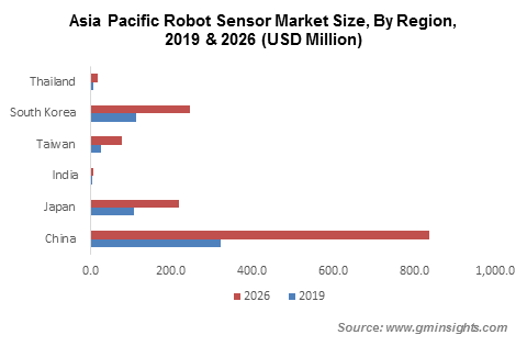 Asia Pacific Robot Sensor Market By Region