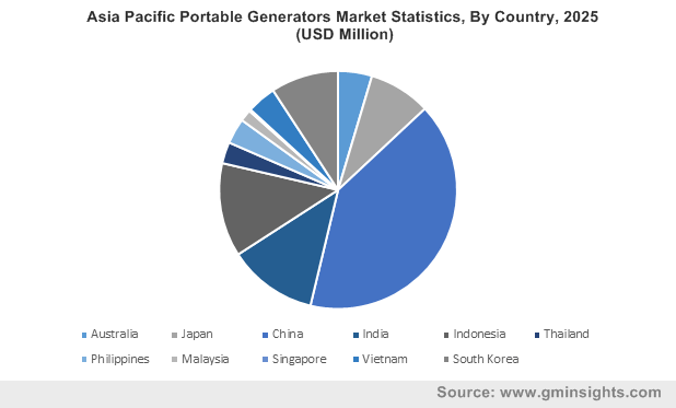 Asia Pacific Portable Generators Market By Country