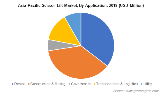 Scissor Lift Market Application Insights