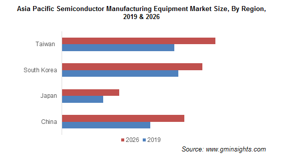 Asia Pacific Semiconductor Manufacturing Equipment Market
