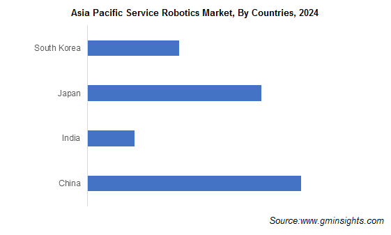Asia Pacific Service Robotics Market, By Countries, 2024