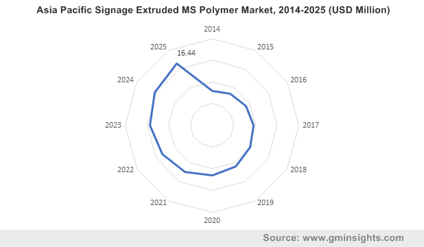 Asia Pacific Signage Extruded MS Polymer Market