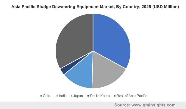 Asia Pacific Sludge Dewatering Equipment Market, By Country, 2025 (USD Million)