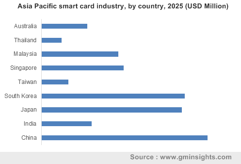 Asia Pacific smart card industry by country
