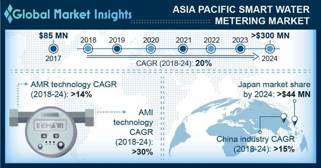 Asia Pacific Smart Water Metering Market
