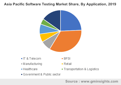 Asia Pacific Software Testing Market By Application