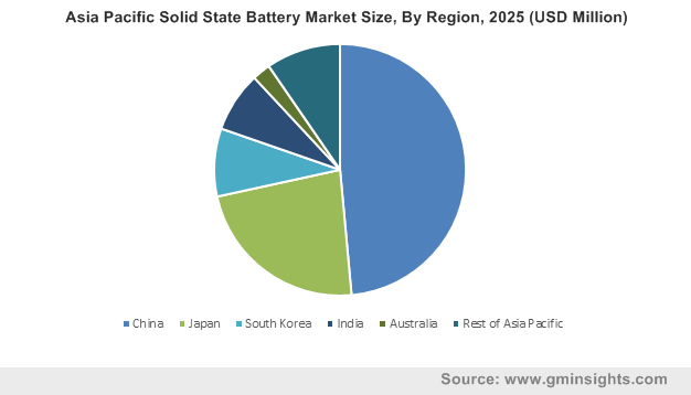 Solid State Battery Market by Region
