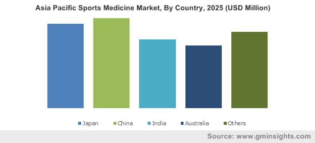 Asia Pacific Sports Medicine Market