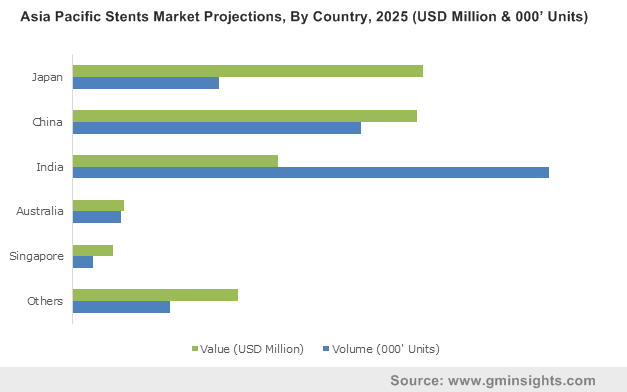 Asia Pacific Stents Market By Country