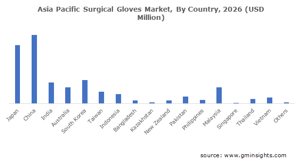 Asia Pacific Surgical Gloves Market