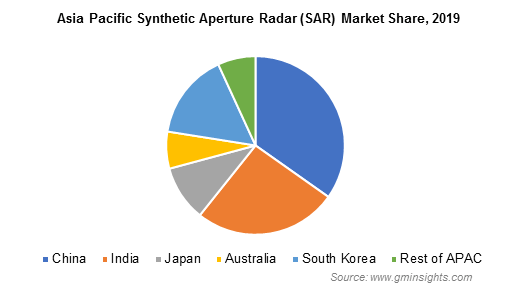 Asia Pacific Synthetic Aperture Radar Market