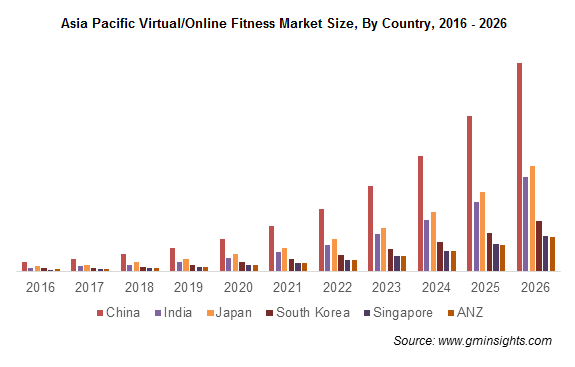 Asia Pacific Virtual/Online Fitness Market