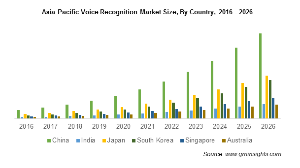 APAC Voice Recognition Market Share