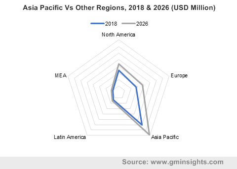 Asia Pacific Vs Other Regions, 2018 & 2026 (USD Million)