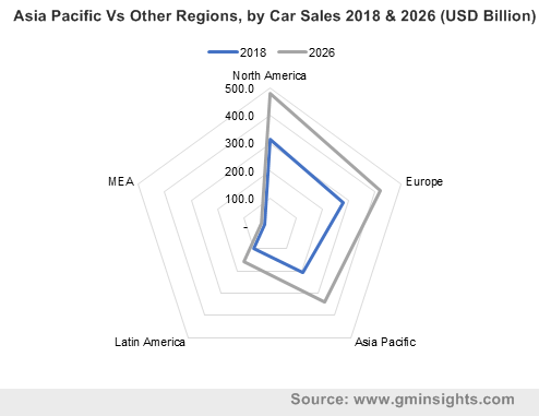 Asia Pacific Vs Other Regions, by Car Sales 2018 & 2026 (USD Billion)