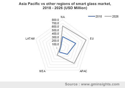 smart glass market by APAC region
