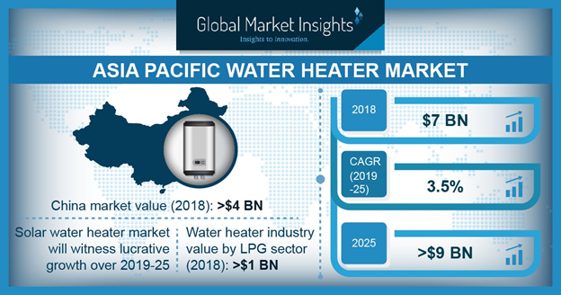 China Water Heater Market Size, By Product, 2018 & 2025 (USD Million)