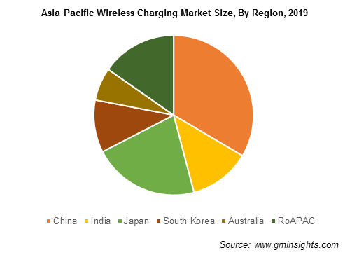 Asia Pacific Wireless Charging Market Size By Region