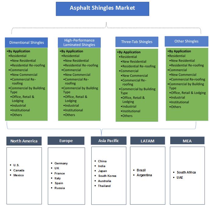 Asphalt Shingles Market Segmentation