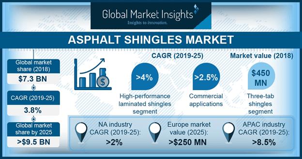 U.S. Asphalt Shingles Market Size, By Product, 2018 & 2025, (Million Square Meters)