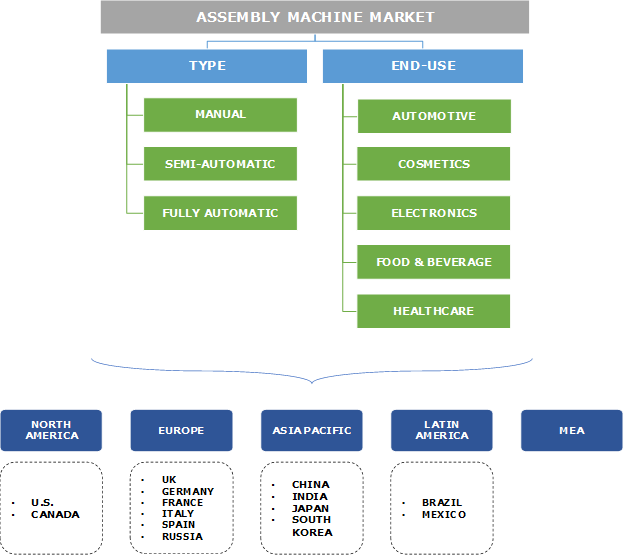 Assembly Machine Market Segmentation