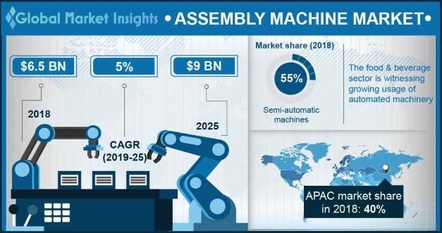 U.S. assembly machine market, by application, 2018 & 2025 (USD Million)