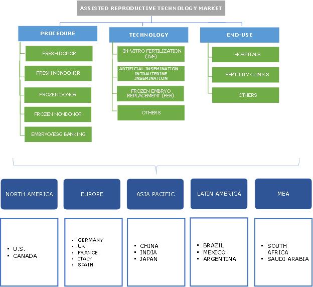 Assisted Reproductive Technology (ART) Market Segmentation