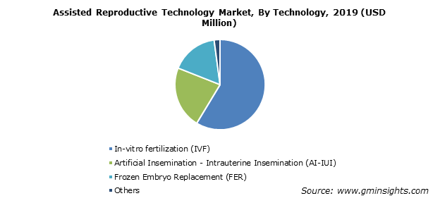 Assisted Reproductive Technology Market share