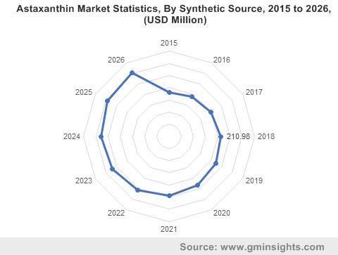 Astaxanthin Market Statistics