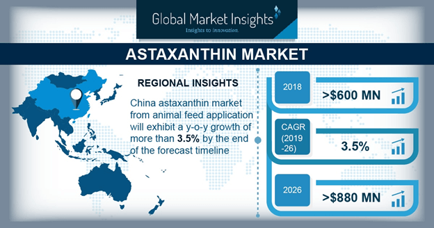 North America Astaxanthin Market, By Source, 2017 & 2024, (Tons)