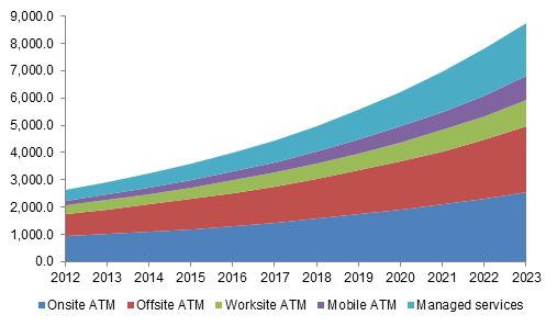 Asia Pacific ATM market size, by solution, 2012 - 2023 (USD Million)