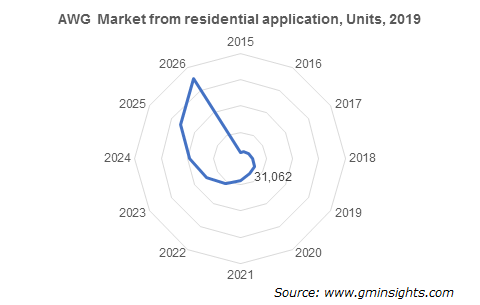 AWG Market from residential application