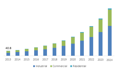 U.S. Atmospheric Water Generator Market size, by application, 2013-2024 (USD Million)