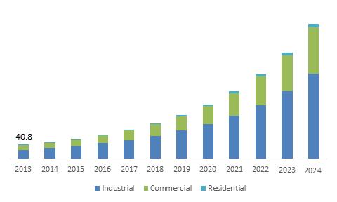 Atmospheric Water Generator Market Size Industry Report 2024