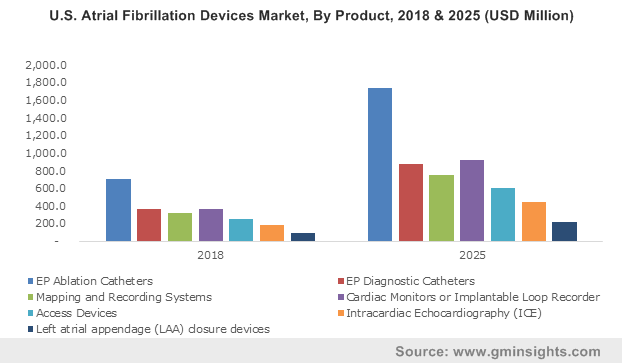 U.S. Atrial Fibrillation Devices Market, By Product, 2018 & 2025 (USD Million)