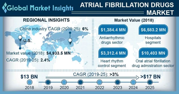 Atrial Fibrillation Drugs Market