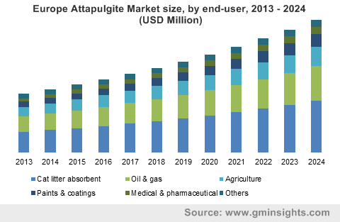 Europe Attapulgite Market size, by end-user, 2013 - 2024 (USD Million)