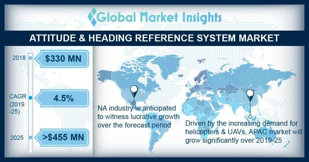 Attitude and Heading Reference System Market