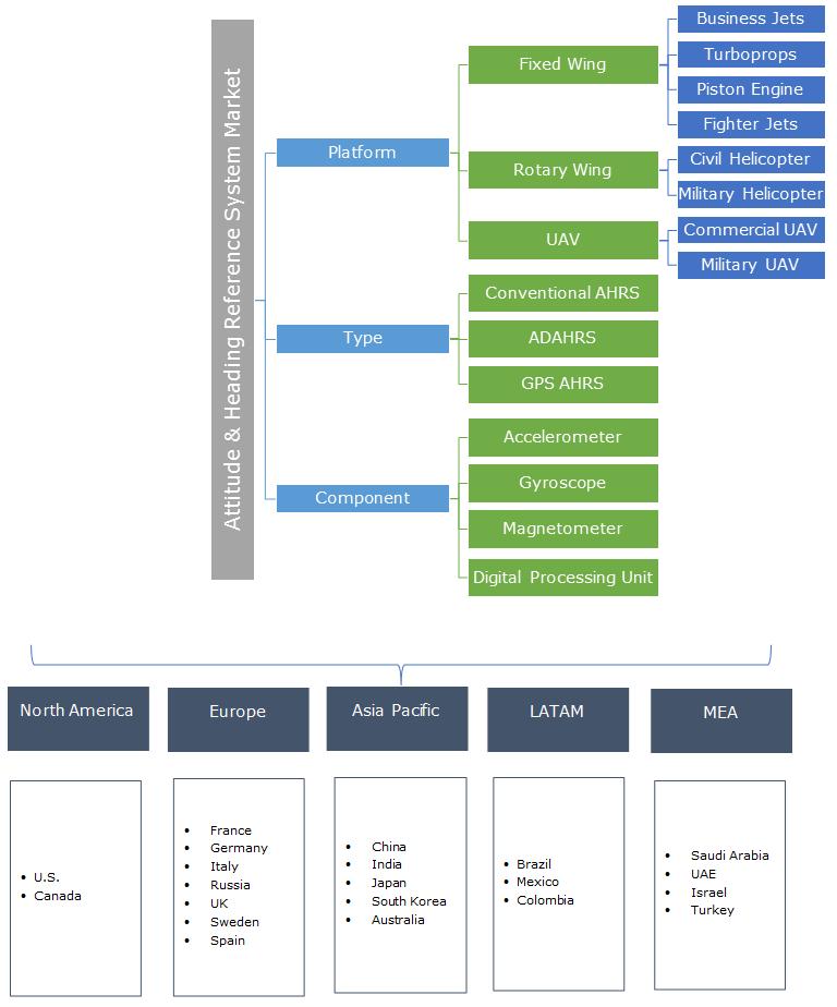 Attitude and Heading Reference System (AHRS) Market Segmentation