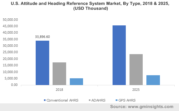 U.S. Attitude and Heading Reference System Market, By Type, 2018 & 2025, (USD Thousand)