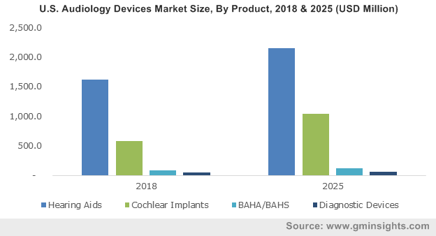 Germany Audiology Devices Market, By Product, 2013 - 2024