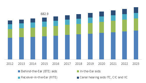 UK Hearing Aids Market Size, By Product, 2012-2023 (USD Million)