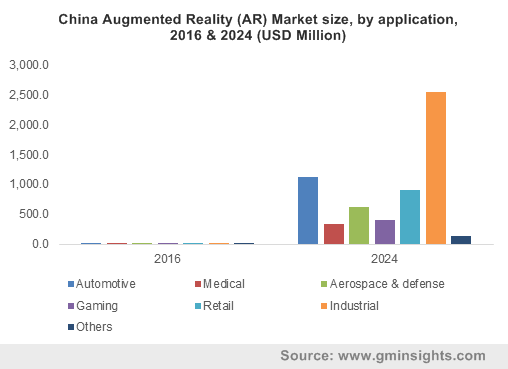 U.S. AR market size, by application, 2016 & 2024 ($Mn)