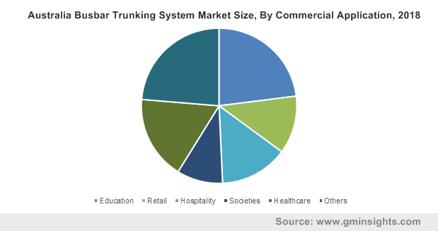 Australia Busbar Trunking System Market Size, By Commercial Application, 2018