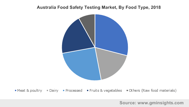 Australia Food Safety Testing Market, By Food Type, 2018