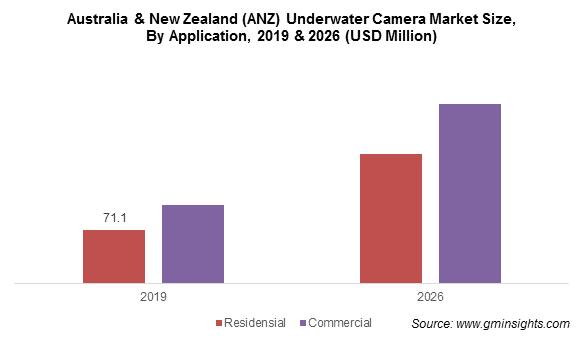 Australia & New Zealand (ANZ) Underwater Camera Market By Application